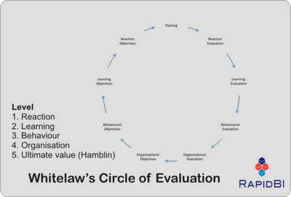 Whitelaws circle or cycle of evaluation for training and learning interventions