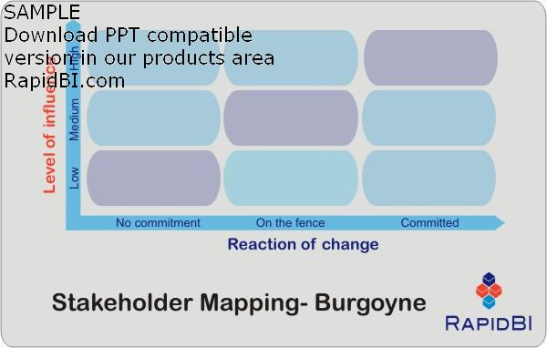 Nine box grid - stakeholder mapping