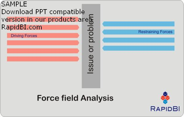 Lewin - Force Field Analysis