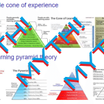 Dale – Cone of Experience or Learning Pyramid Theory – Misleading Quotes