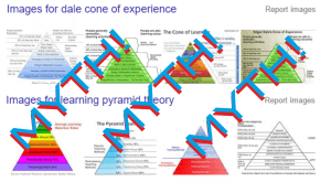 Dale cone of experience learning pyramid images myth