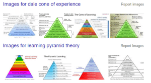 Dale cone of experience learning pyramid images