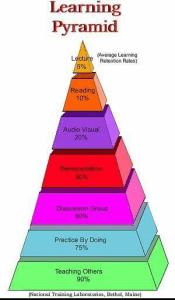 Learning Pyramid National Training laboratories - myth colour