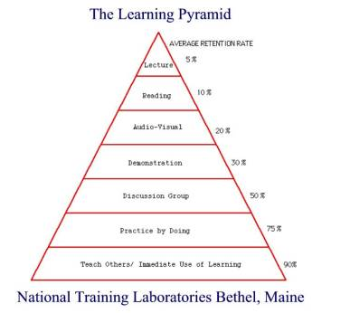 The Learning Pyramid (Fictitious) research from the National Training Laboratories in Bethel Maine summarises the impact different teaching strategies have on learning retention rates