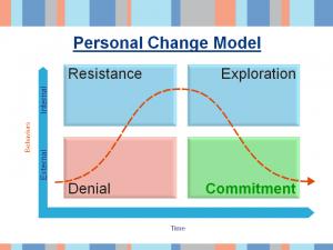sample slide - personal change model