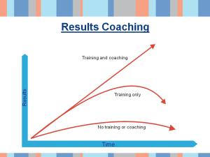 coaching model - sample slide