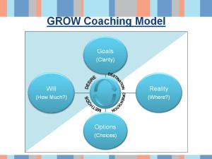 GROW Coaching model - sample slide