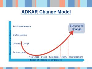 example change model slide