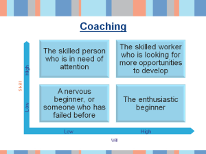 model for coaching - sample slide