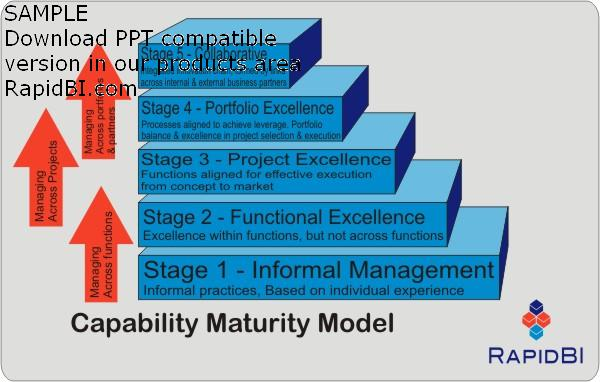 compatibility maturity model