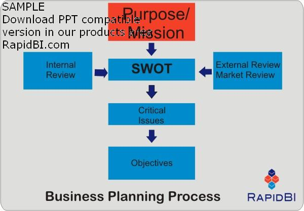 business strategy models a critical review