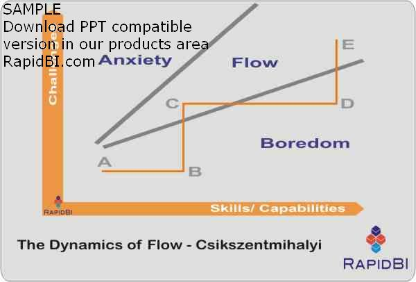 Dynamics of flow or optimal experience