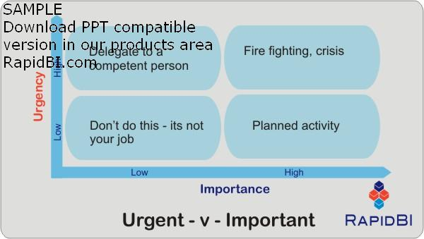 Management model - time and priority management - Urgent &  Important