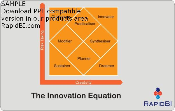 Innovation Equation - Becoming an Innovative leader - the eight faces of innovation