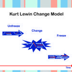 Kurt Lewin change theory three step model – unfreeze, change, freeze