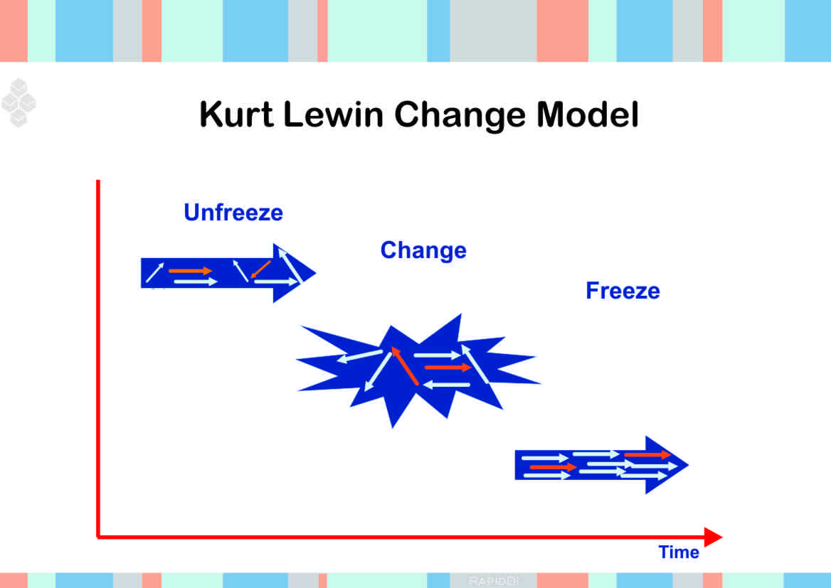 lewin s theory of change in nursing Characteristics of lewin's three-step change theory, lippitt's phases of change theory, prochaska and diclemente's change theory, social cognitive theory, and the theory of reasoned action and planned behavior to one another.