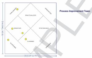 creatrix process improvement team innovation index