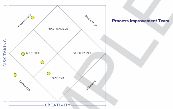 creatrix process improvement team innovation index