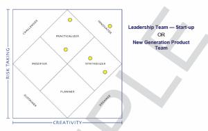 creatrix startup team innovation index