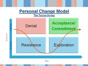 personal change model