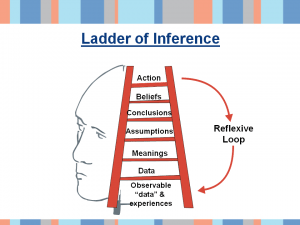 Example slide-ladder of influence