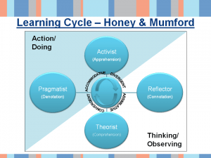 sample slide 2 - learning cycle