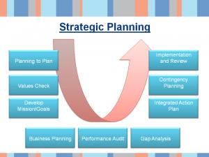 Sample slide 3 - strategic planning