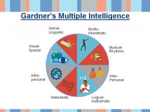 Gardner multiple intelligence model