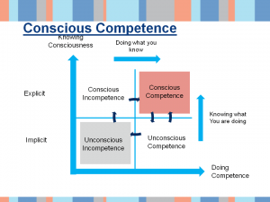 sample slide 4 - Conscious competence