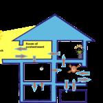 Change House Model