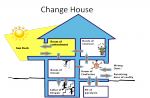 Change house or 4 room model - Contentment, inspiration, denial, confusion