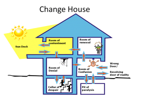 The Change House Model or 4 room model
