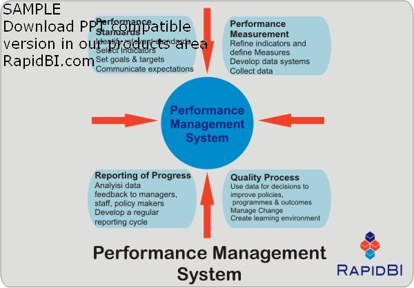 performance management systems Performance management processes and best practices what is performance management performance management is a shared understanding about how individuals contribute to an organization's goals.