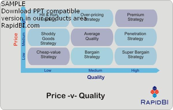 price leadership model Types of price leadership the barometric model occurs when a particular firm is more adept at identifying shifts in applicable market forces, allowing it to respond more efficiently within the market sector if the company is known for its skill in this area, other producers follow its lead under the assumption that the price.