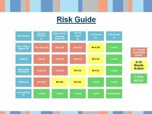 Risk Matrix for SWOT analysis