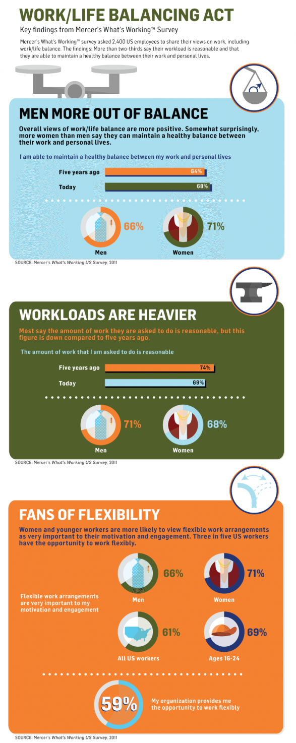 work life balance for HR and leadership