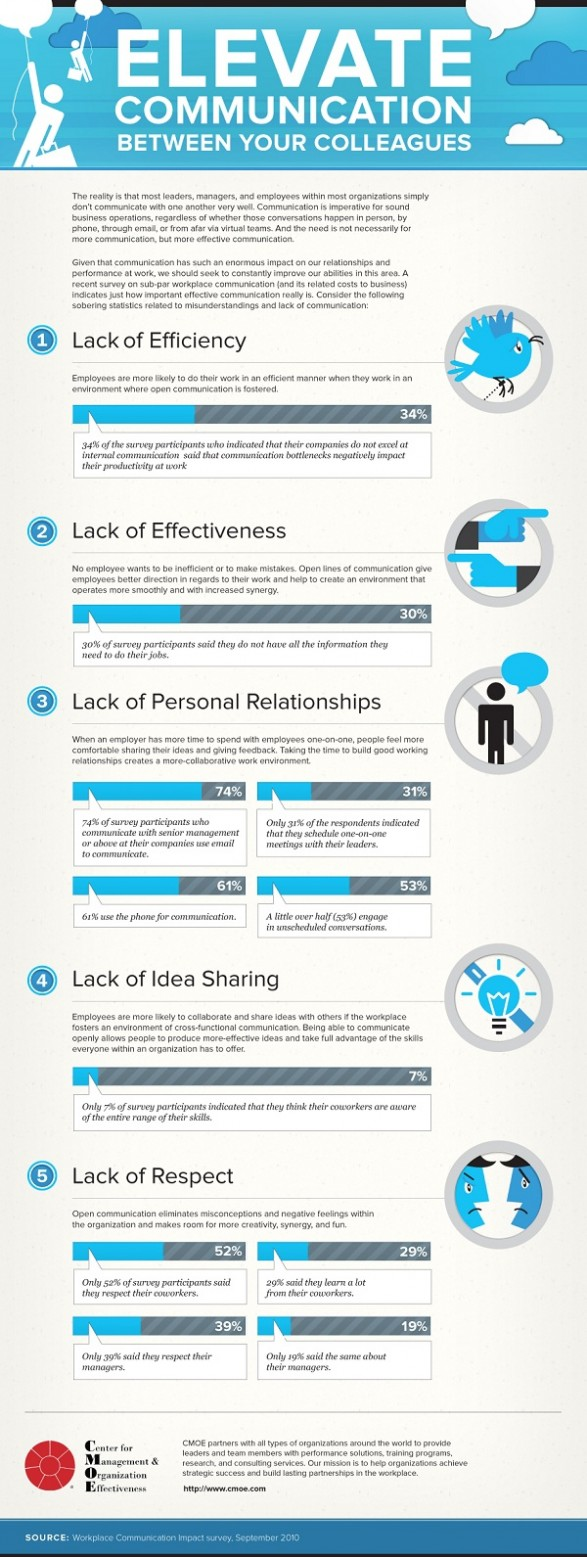 elevate communications between your colleagues infographic