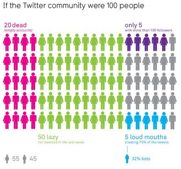 If the Twitter community were 100 People