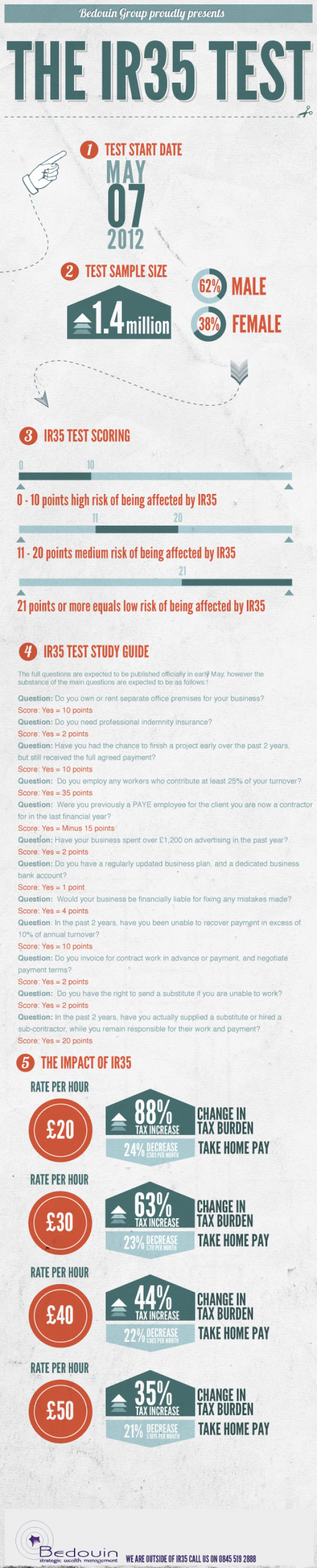 The Great IR35 Test