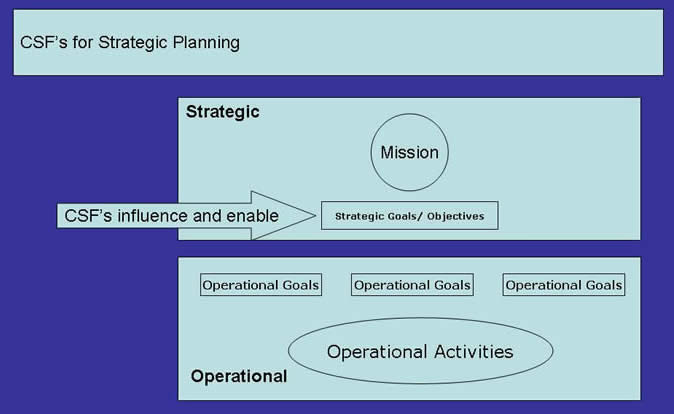 CSF's for Strategic and business Planning