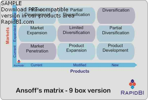 Ansoff Product Matrix, in nine box format