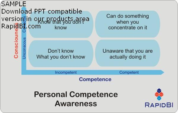 Personal learning four steps, conscious competence