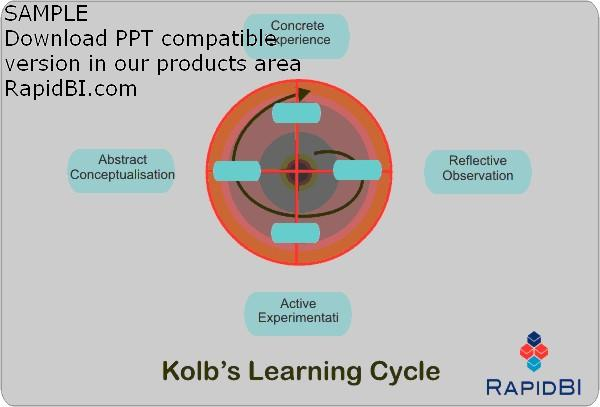 kolb learning cycle theory The author discusses kolb's learning cycle and the propositions that give rise to it the author considers the importance of the cycle within mainstream management education and development and then takes a more critical view, looking both behind and beyond the learning cycle at issues that can be.