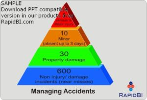 managing-incidents-near-misses bird triangle
