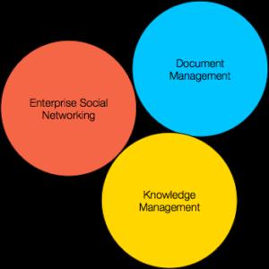 collaboration, social, document management, knowledge management