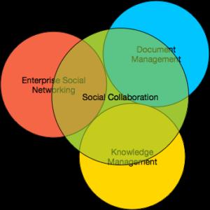Social collaboration, business, social media