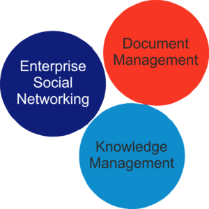 Doc Mgt, knowledge management