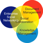 The Role of Social Collaboration in Knowledge & Document Management #socialbiz