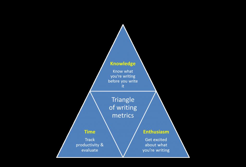 triangle of writing metrics