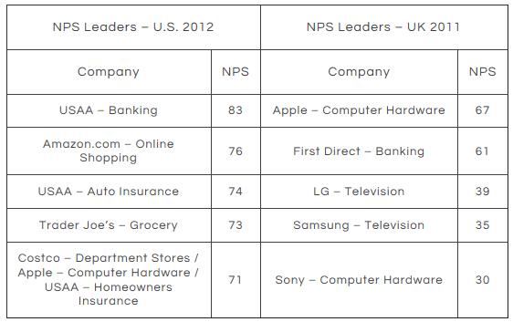NPS-score-table top organizations